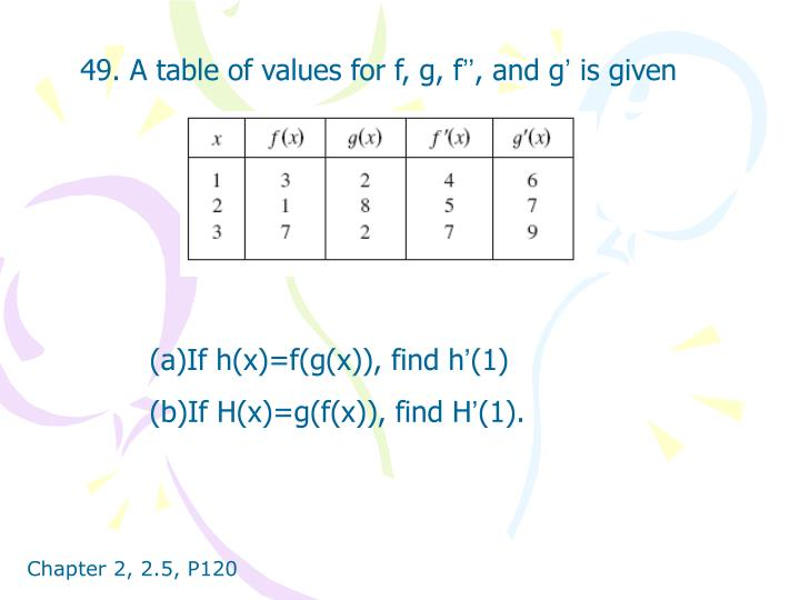 49. A table of values for f, g, f