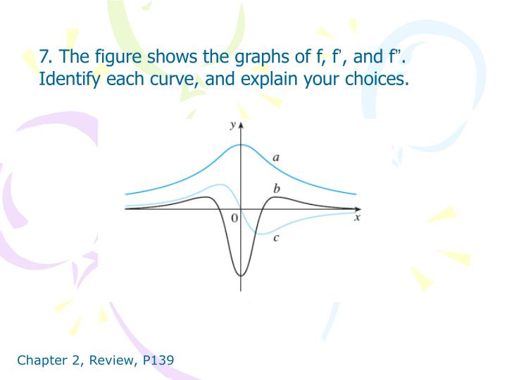 7. The figure shows the graphs of f, f