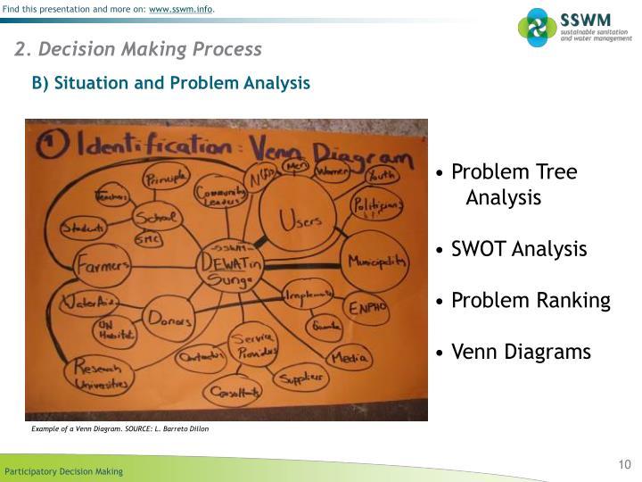 2. Decision Making Process