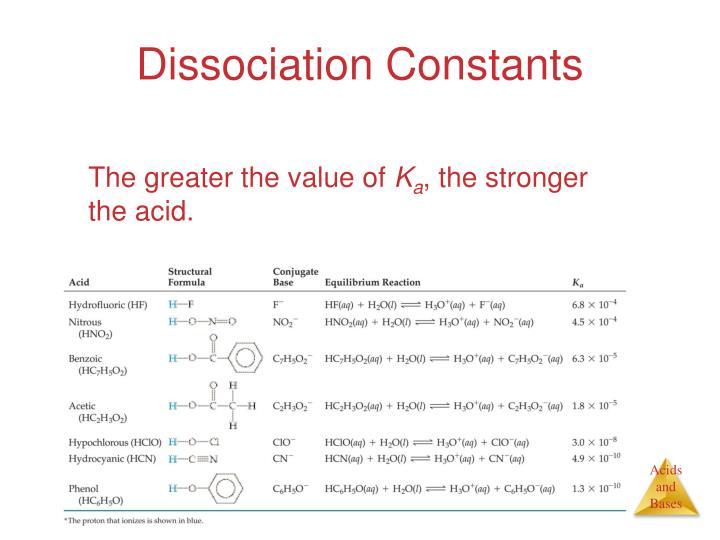 Dissociation Constants