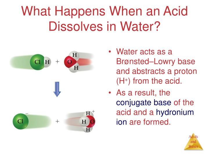 What Happens When an Acid Dissolves in Water?