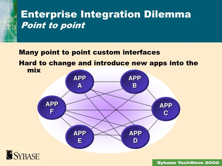 Many point to point custom interfaces
