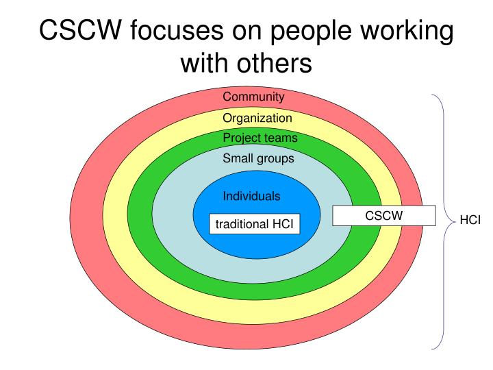 CSCW focuses on people working with others