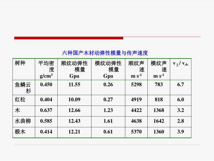 六种国产木材动弹性模量与传声速度