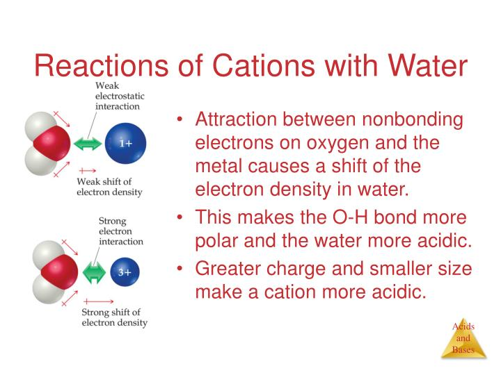 Reactions of Cations with Water