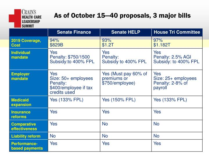 As of October 15—40 proposals, 3 major bills