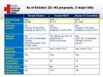 as of october 15 40 proposals 3 major bills