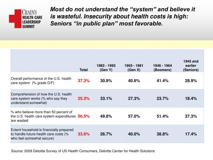 "Most do not understand the ""system"" and believe it is wasteful. Insecurity about health costs is high:"