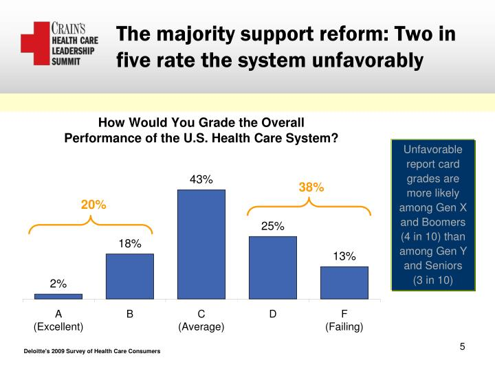 The majority support reform: Two in five rate the system unfavorably
