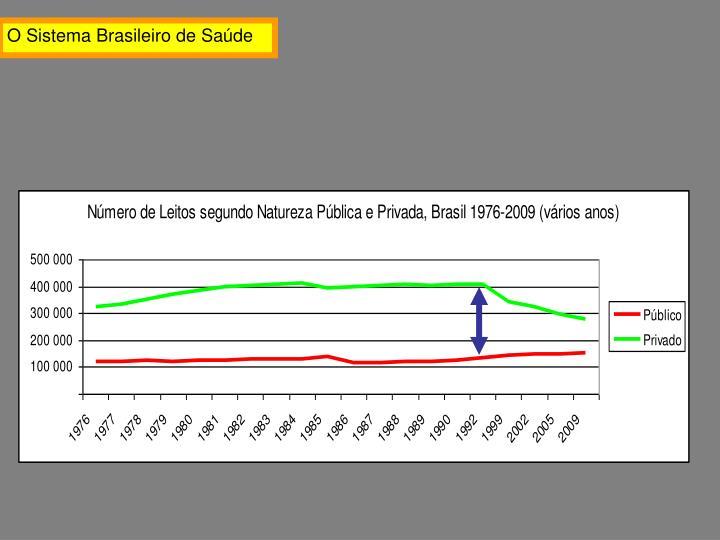 O Sistema Brasileiro de Saúde