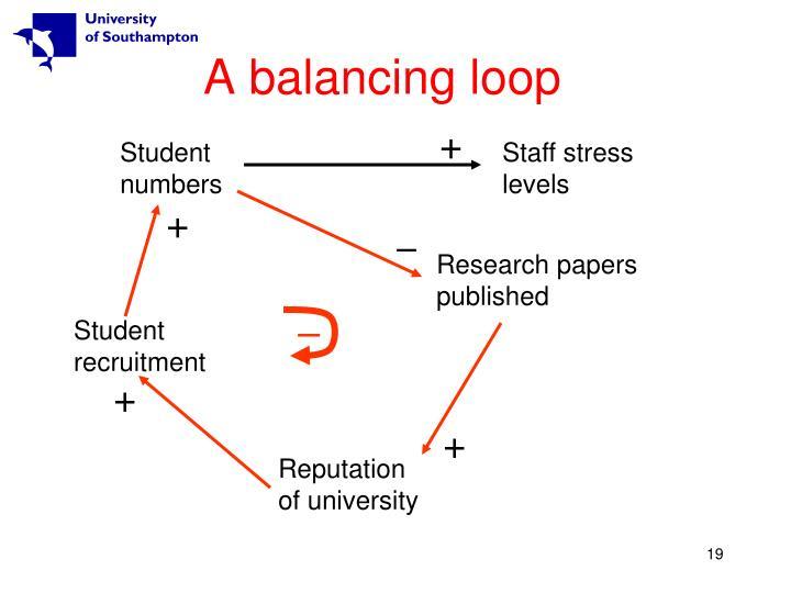 A balancing loop