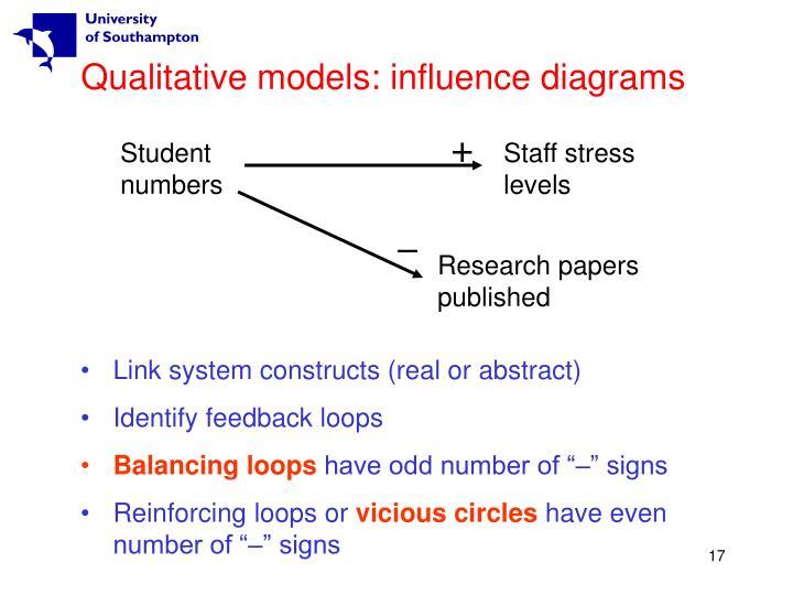 Qualitative models: influence diagrams