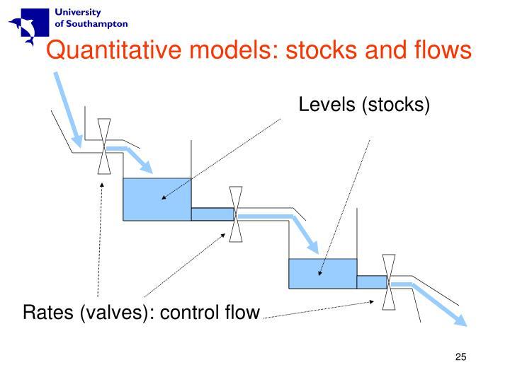Levels (stocks)
