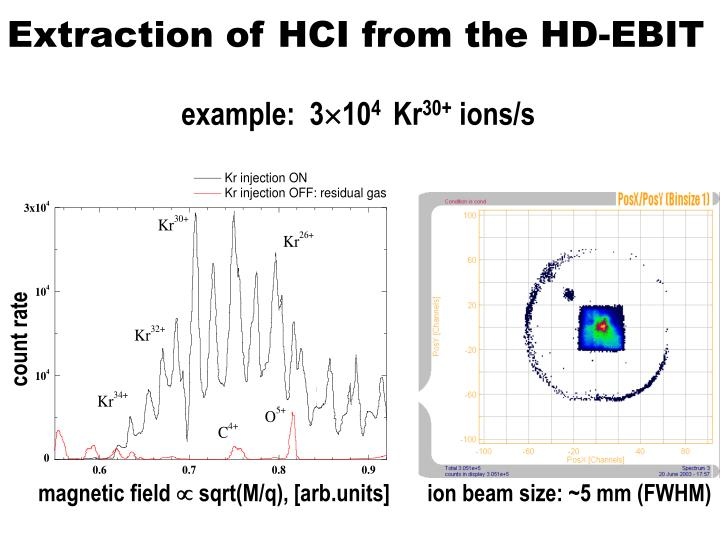 Extraction of HCI from the HD-EBIT