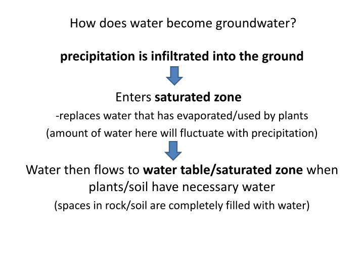 How does water become groundwater?