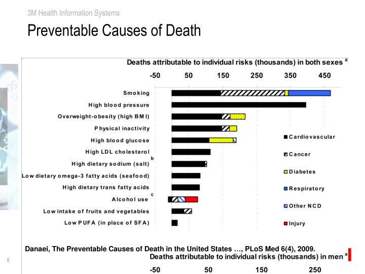 Preventable Causes of Death