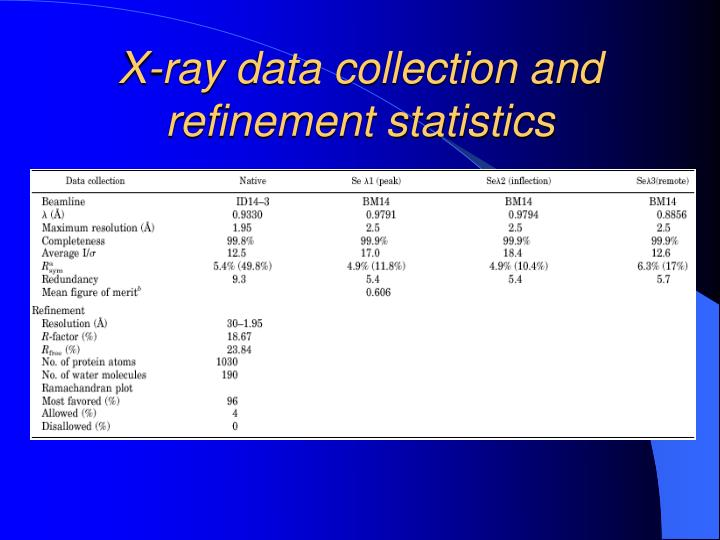 X-ray data collection and refinement statistics