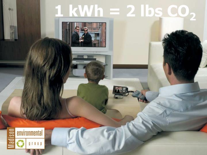 1 kWh = 2 lbs CO