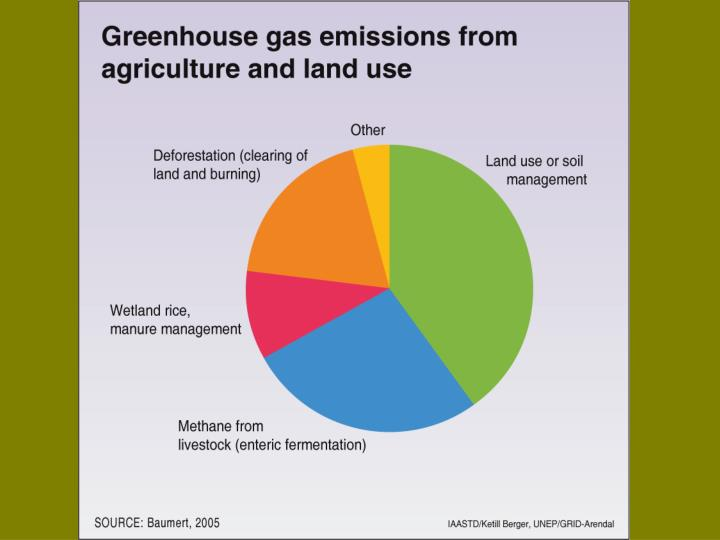 Ag and land use