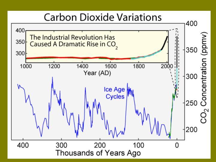 CO2 400k yra