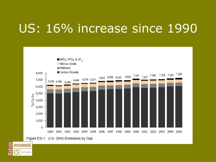 US: 16% increase since 1990