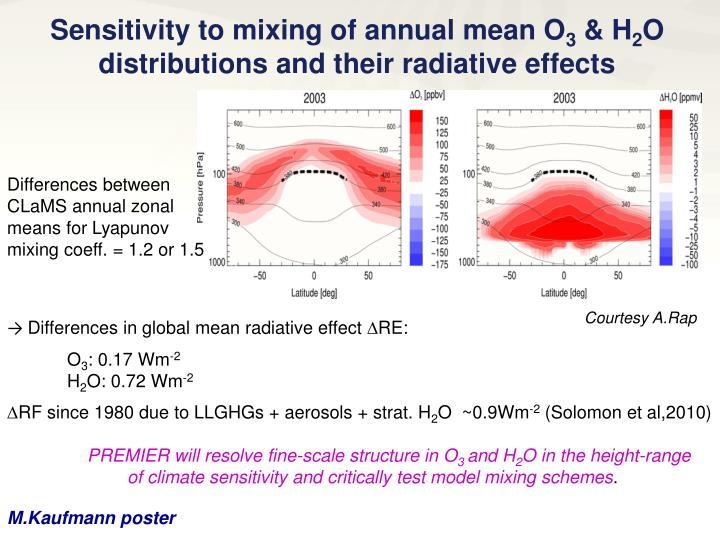 Sensitivity to mixing of annual mean O