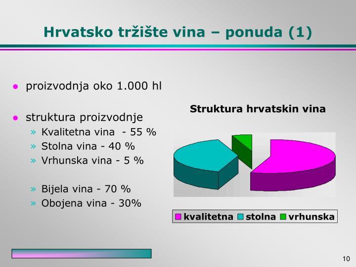 Hrvatsko tržište vina – ponuda (1)