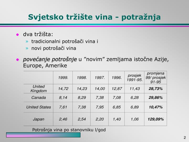 Svjetsko tržište vina - potražnja