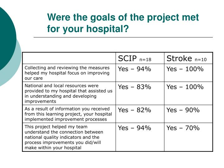 Were the goals of the project met for your hospital?