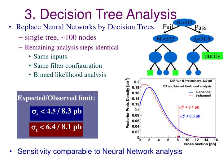 3. Decision Tree Analysis