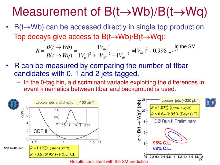 Measurement of B(t