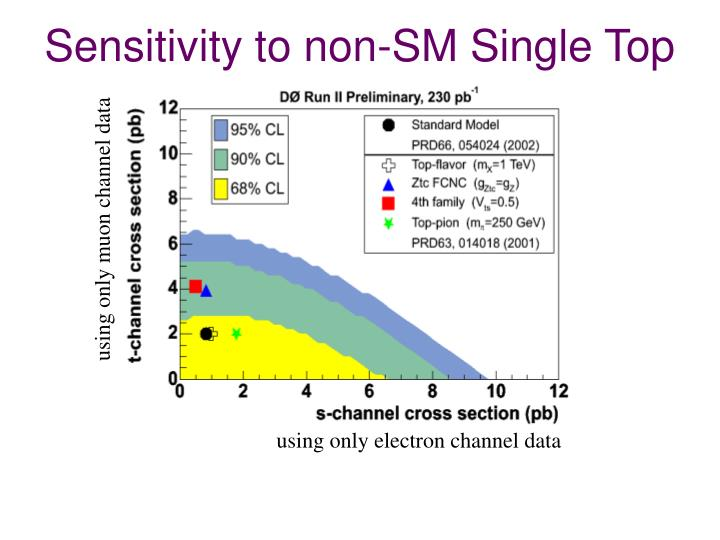 Sensitivity to non-SM Single Top