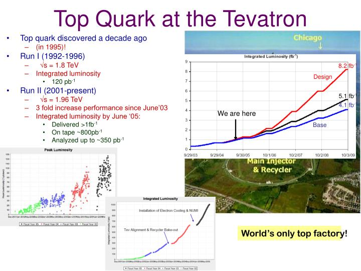 Top quark at the tevatron