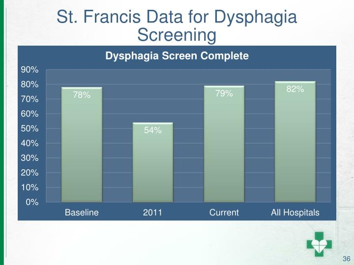 St. Francis Data for Dysphagia Screening