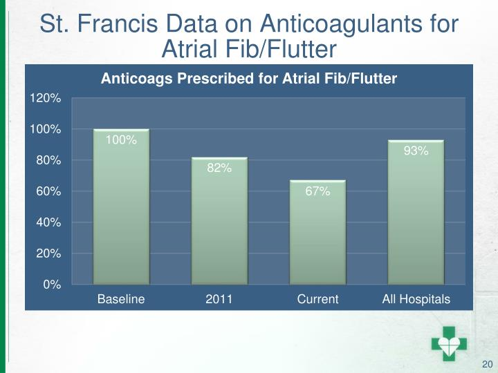 St. Francis Data on Anticoagulants for Atrial Fib/Flutter