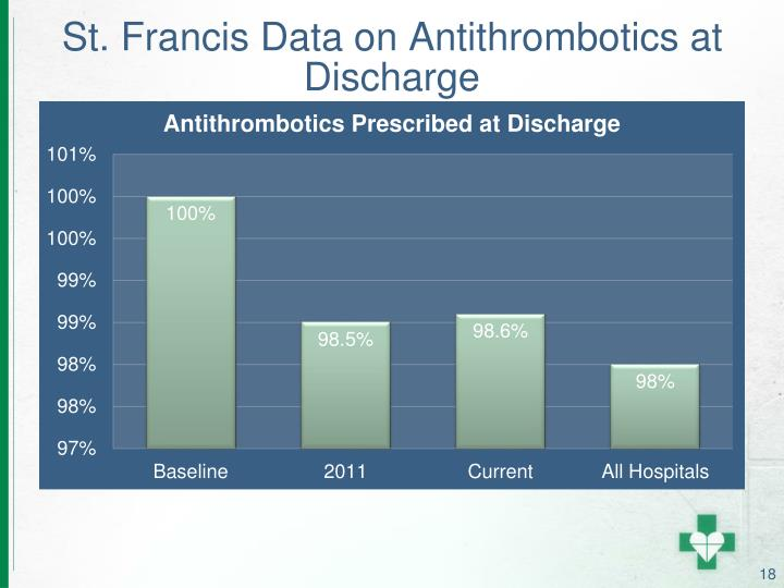 St. Francis Data on Antithrombotics at Discharge