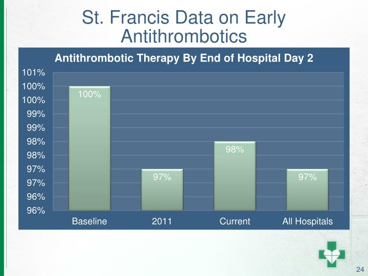 St. Francis Data on Early Antithrombotics