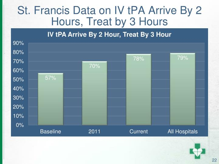 St. Francis Data on IV tPA Arrive By 2 Hours, Treat by 3 Hours