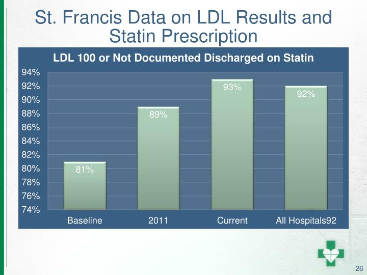 St. Francis Data on LDL Results and Statin Prescription