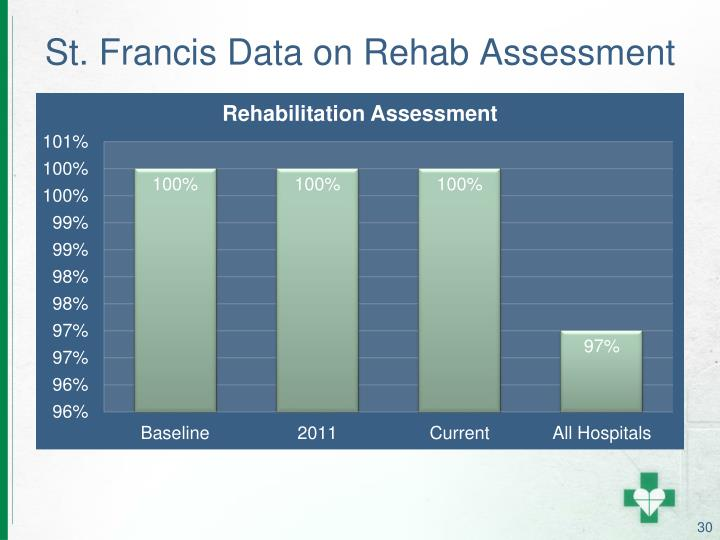 St. Francis Data on Rehab Assessment