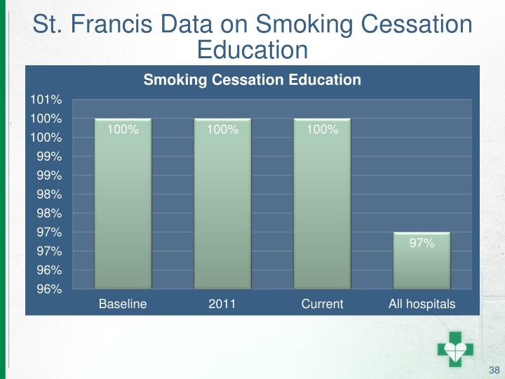 St. Francis Data on Smoking Cessation Education