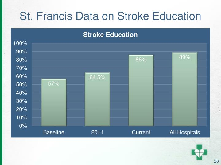 St. Francis Data on Stroke Education