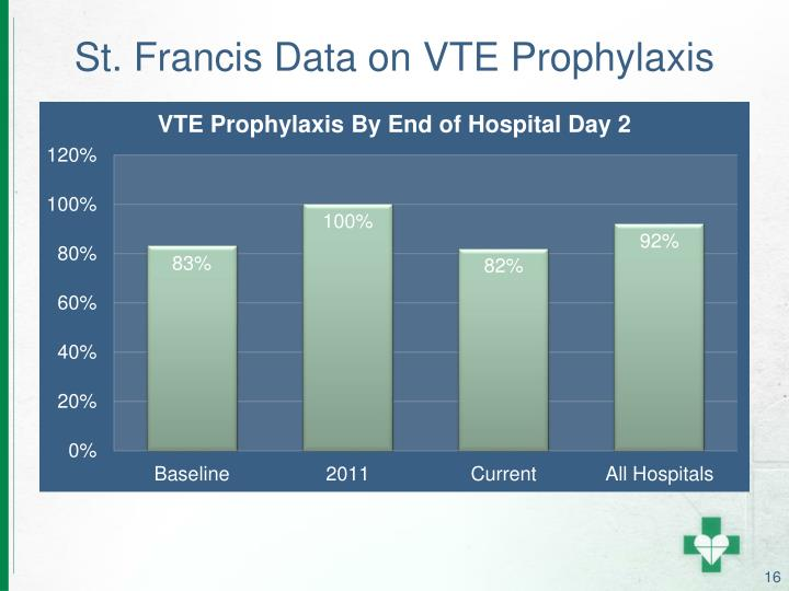 St. Francis Data on VTE Prophylaxis