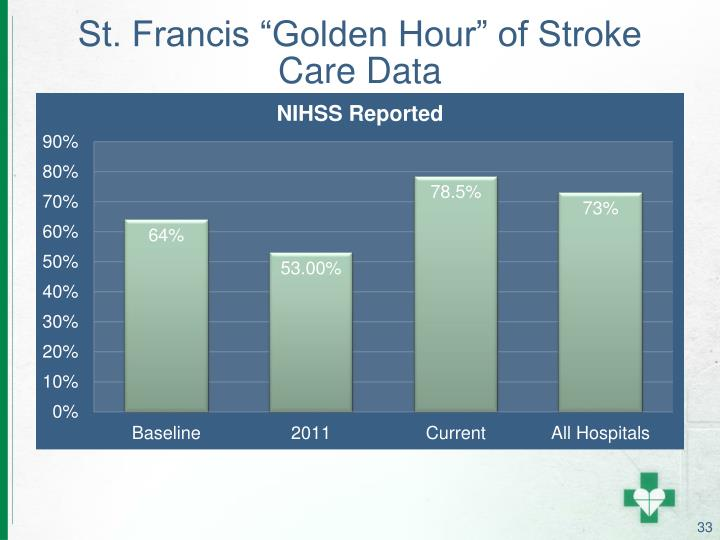 "St. Francis ""Golden Hour"" of Stroke Care Data"