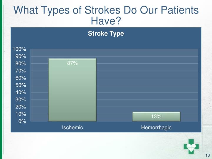 What Types of Strokes Do Our Patients Have?