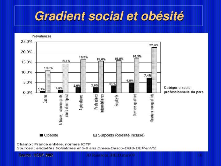 Gradient social et obésité
