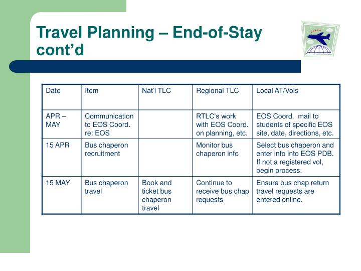 Travel Planning – End-of-Stay