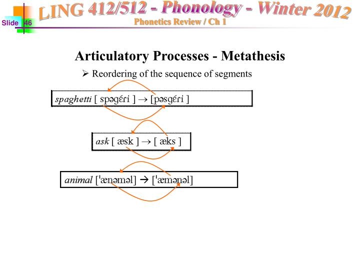 Articulatory Processes - Metathesis