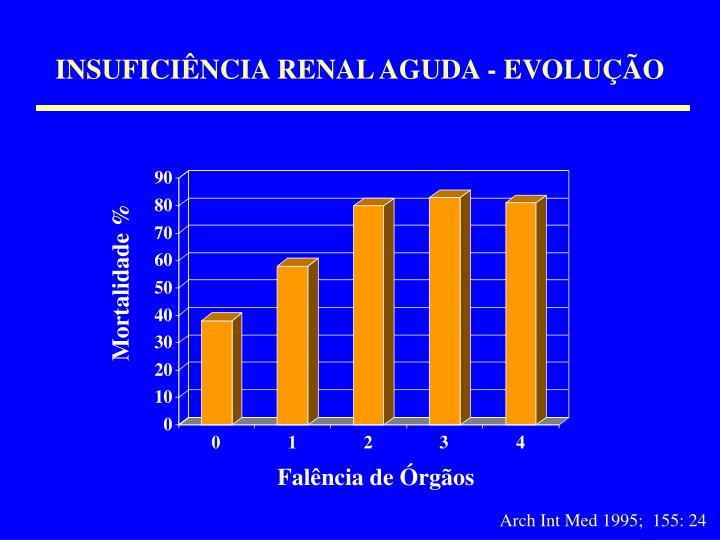 INSUFICIÊNCIA RENAL AGUDA - EVOLUÇÃO