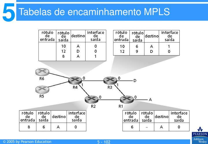 Tabelas de encaminhamento MPLS